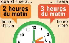 changement d'heure, gérer le changement d'heure avec les enfants; passage de l'hiver à l'heure d'été.
